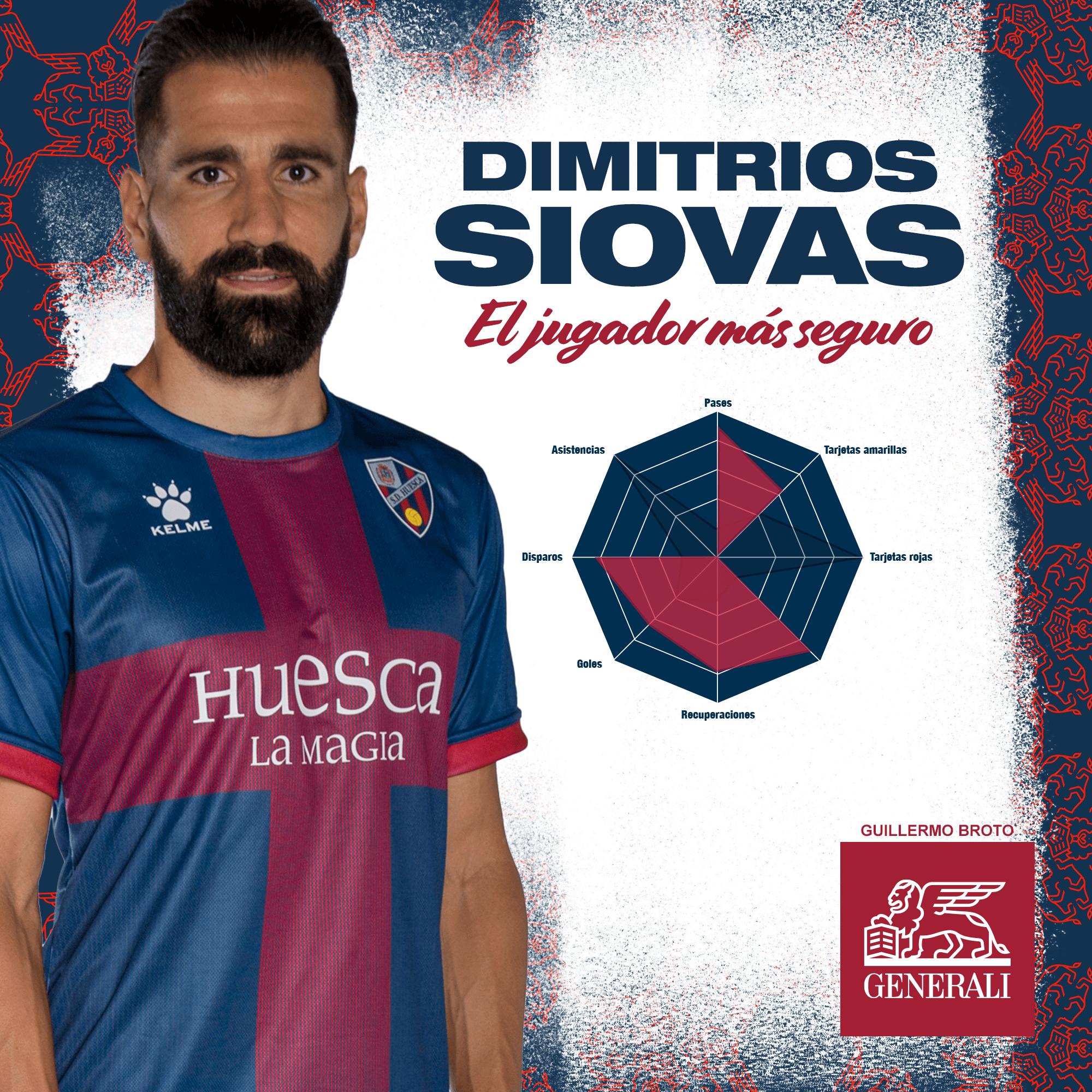 Dimitrios Siovas, jugador más seguro de febrero