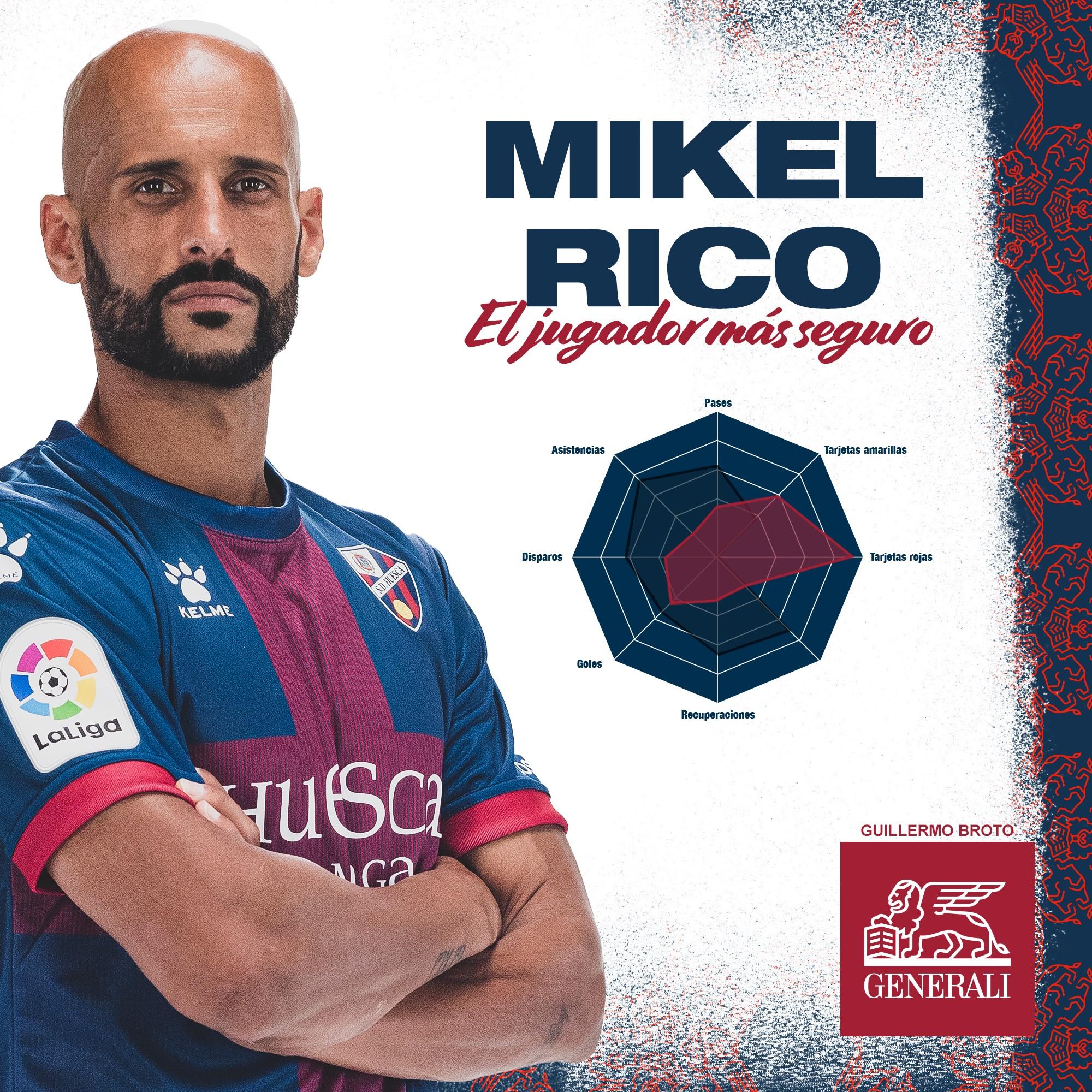 Mikel Rico, jugador más seguro de marzo